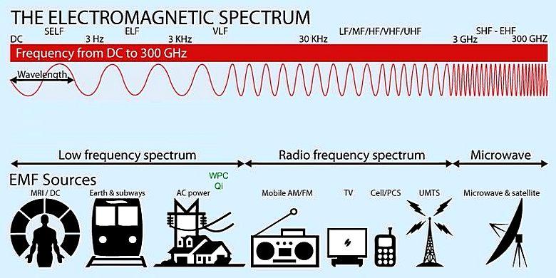 Blue Moon campi elettromagnetici lo spettro