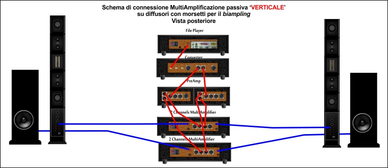 MultiAmplificazione verticale back