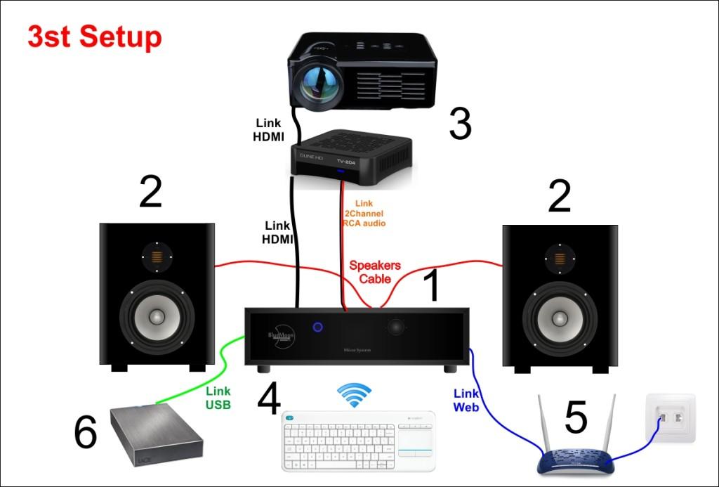 micro-system-spegazione-per-web-3
